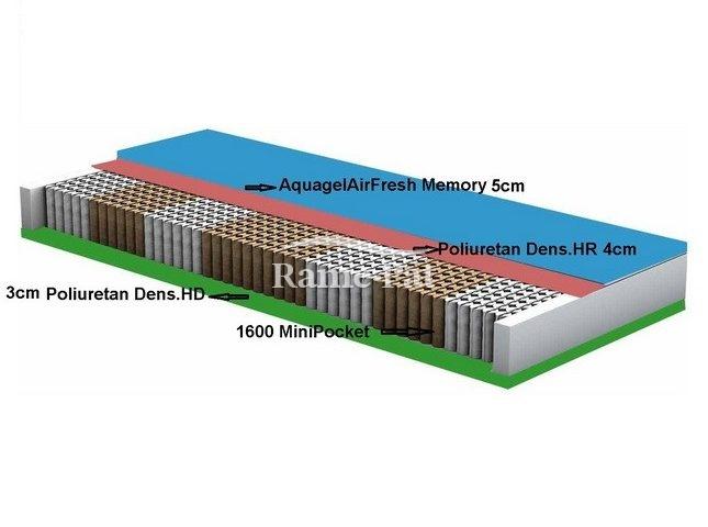 Saltea Minipocket Memory 1600 200 x 160